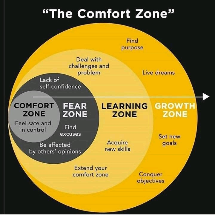 Expand Your Comfort Zone - Myth and The Growth Zone